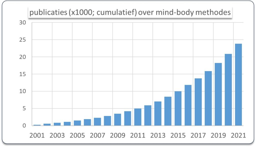 Pubmed wetenschappelijke publicaties 1946-2021 over mind-body methodes, m.n.. Yoga