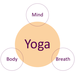 yoga als mind body breath methode